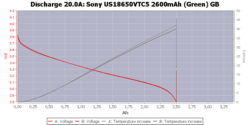 Sony%20US18650VTC5%202600mAh%20(Green)%20GB-Temp-20.0