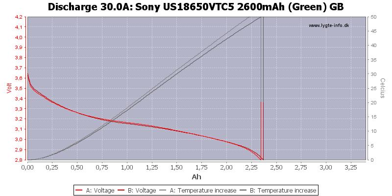 Sony%20US18650VTC5%202600mAh%20(Green)%20GB-Temp-30.0