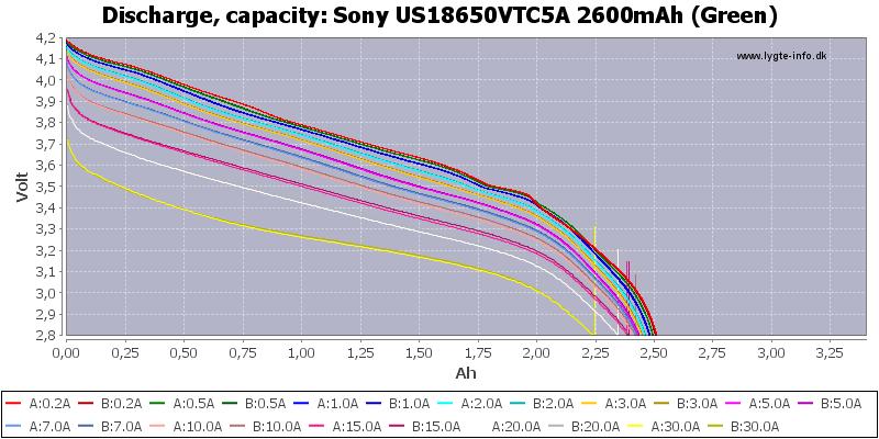 Sony%20US18650VTC5A%202600mAh%20(Green)-Capacity