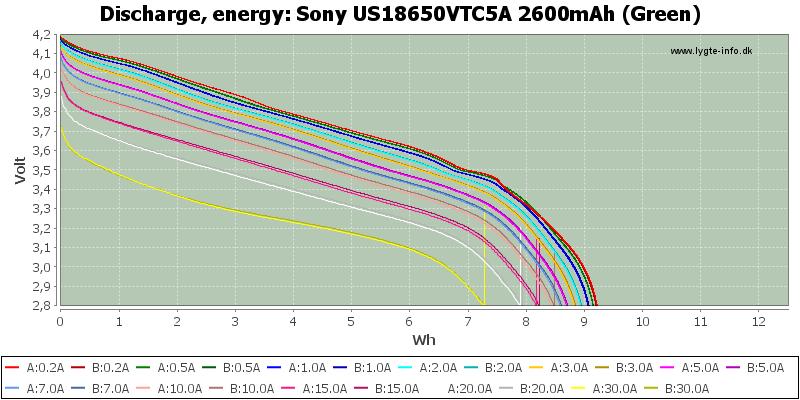 Sony%20US18650VTC5A%202600mAh%20(Green)-Energy