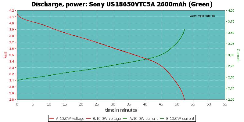 Sony%20US18650VTC5A%202600mAh%20(Green)-PowerLoadTime