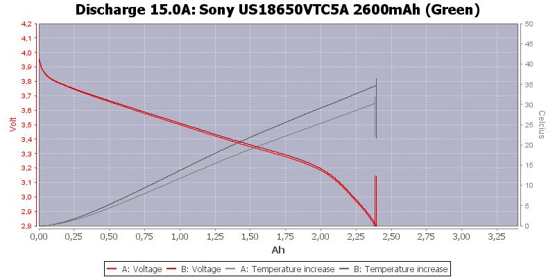 Sony%20US18650VTC5A%202600mAh%20(Green)-Temp-15.0