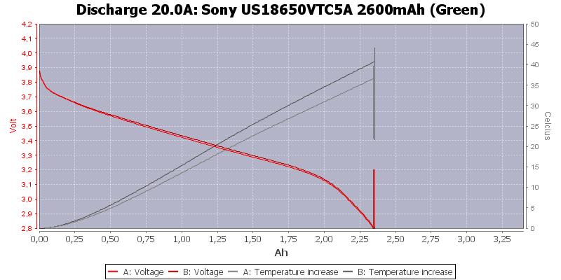 Sony%20US18650VTC5A%202600mAh%20(Green)-Temp-20.0