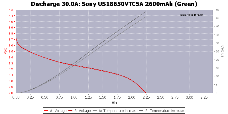 Sony%20US18650VTC5A%202600mAh%20(Green)-Temp-30.0