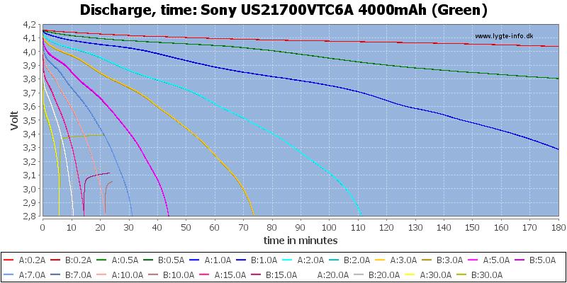 Sony%20US21700VTC6A%204000mAh%20(Green)-CapacityTime