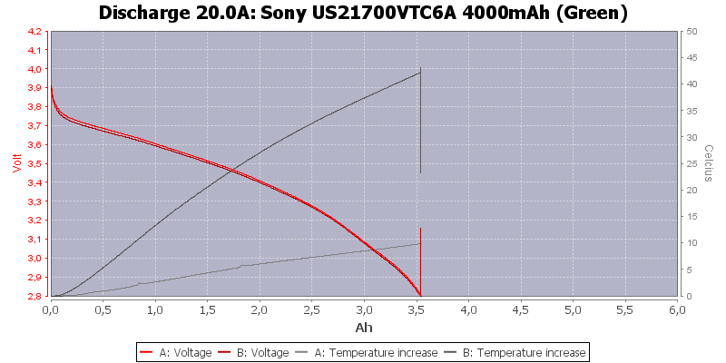Sony%20US21700VTC6A%204000mAh%20(Green)-Temp-20.0