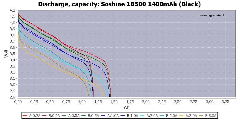 Soshine%2018500%201400mAh%20(Black)-Capacity