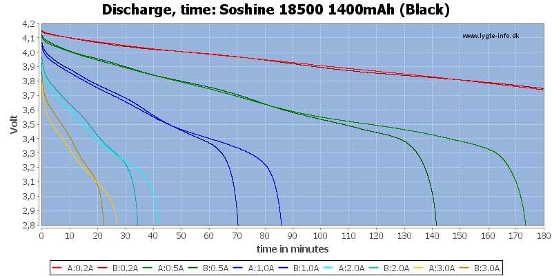 Soshine%2018500%201400mAh%20(Black)-CapacityTime