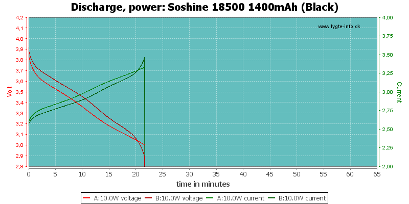 Soshine%2018500%201400mAh%20(Black)-PowerLoadTime