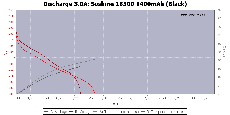 Soshine%2018500%201400mAh%20(Black)-Temp-3.0