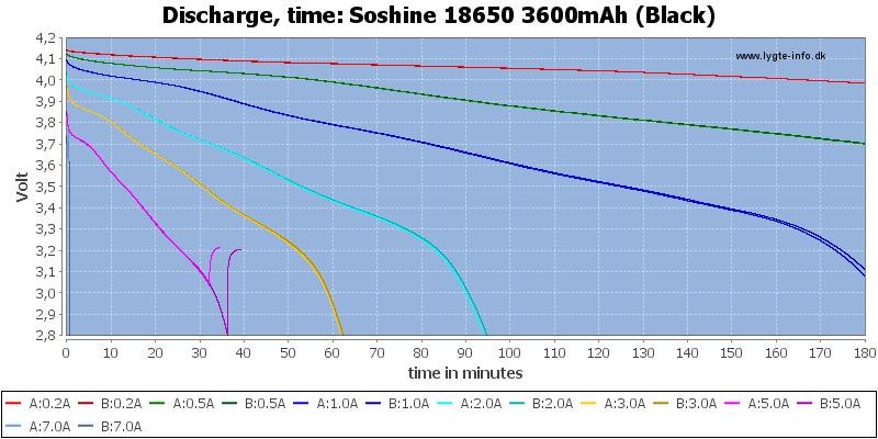 Soshine%2018650%203600mAh%20(Black)-CapacityTime
