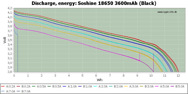 Soshine%2018650%203600mAh%20(Black)-Energy
