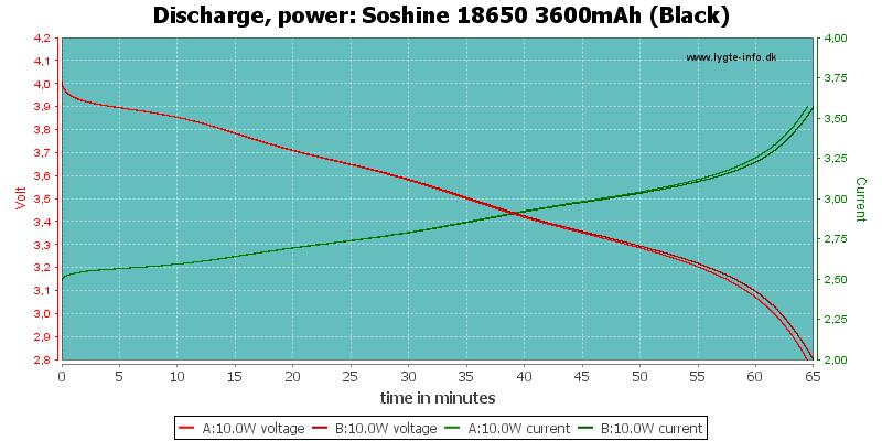 Soshine%2018650%203600mAh%20(Black)-PowerLoadTime