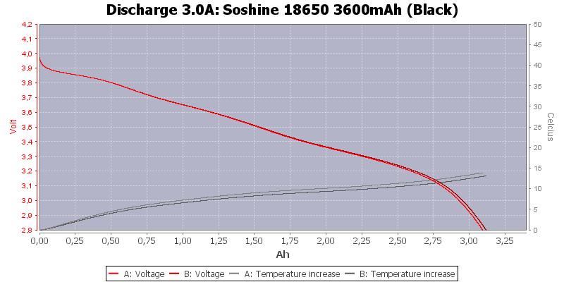 Soshine%2018650%203600mAh%20(Black)-Temp-3.0