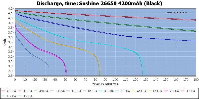 Soshine%2026650%204200mAh%20(Black)-CapacityTime