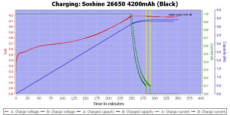 Soshine%2026650%204200mAh%20(Black)-Charge