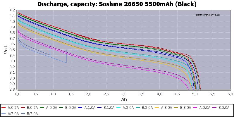 Soshine%2026650%205500mAh%20(Black)-Capacity