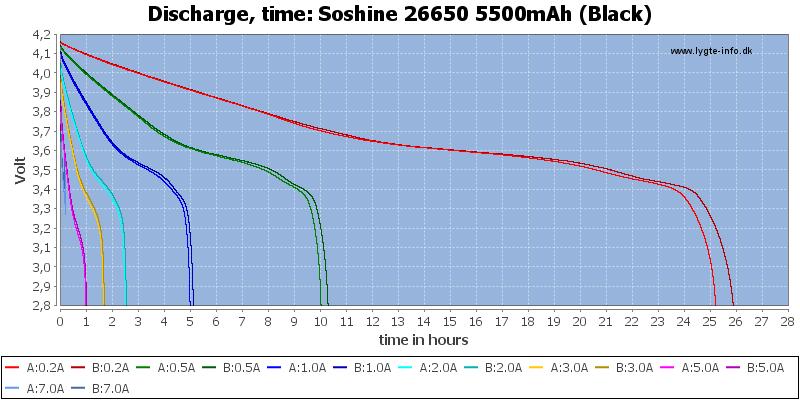 Soshine%2026650%205500mAh%20(Black)-CapacityTimeHours