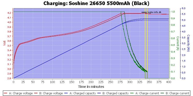 Soshine%2026650%205500mAh%20(Black)-Charge