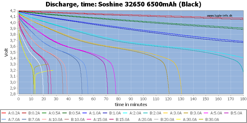 Soshine%2032650%206500mAh%20(Black)-CapacityTime