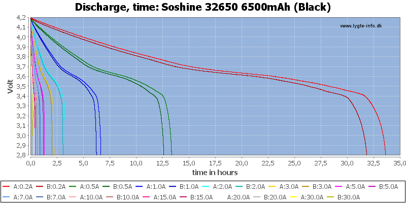 Soshine%2032650%206500mAh%20(Black)-CapacityTimeHours