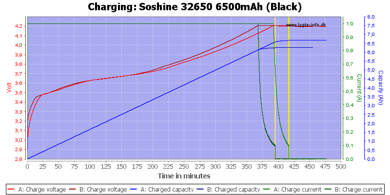 Soshine%2032650%206500mAh%20(Black)-Charge