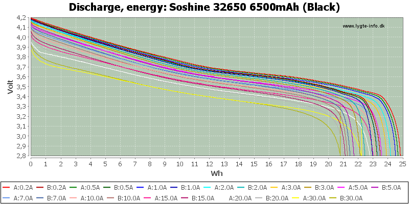 Soshine%2032650%206500mAh%20(Black)-Energy