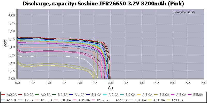 Soshine%20IFR26650%203.2V%203200mAh%20(Pink)-Capacity