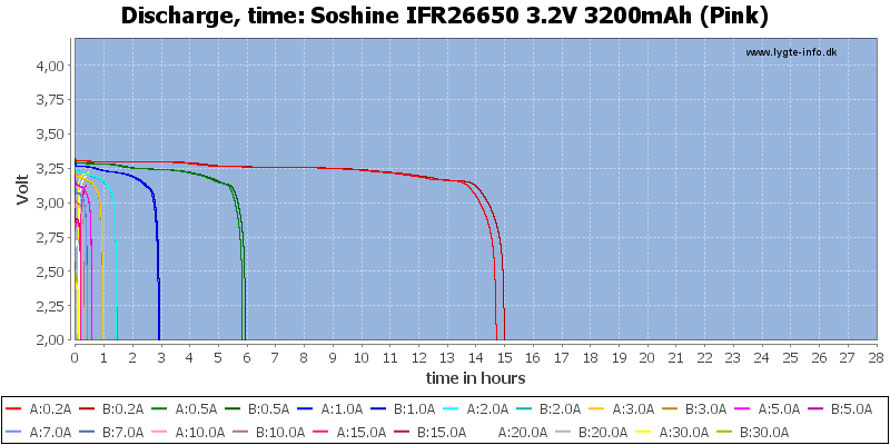 Soshine%20IFR26650%203.2V%203200mAh%20(Pink)-CapacityTimeHours