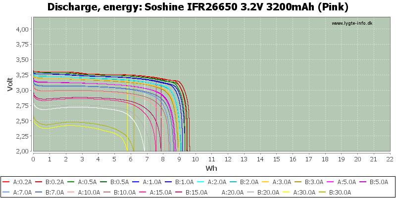 Soshine%20IFR26650%203.2V%203200mAh%20(Pink)-Energy