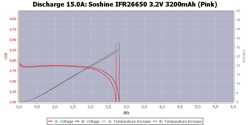 Soshine%20IFR26650%203.2V%203200mAh%20(Pink)-Temp-15.0