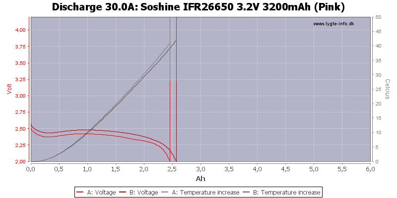 Soshine%20IFR26650%203.2V%203200mAh%20(Pink)-Temp-30.0