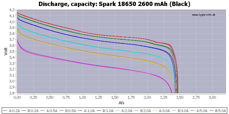 Spark%2018650%202600%20mAh%20(Black)-Capacity