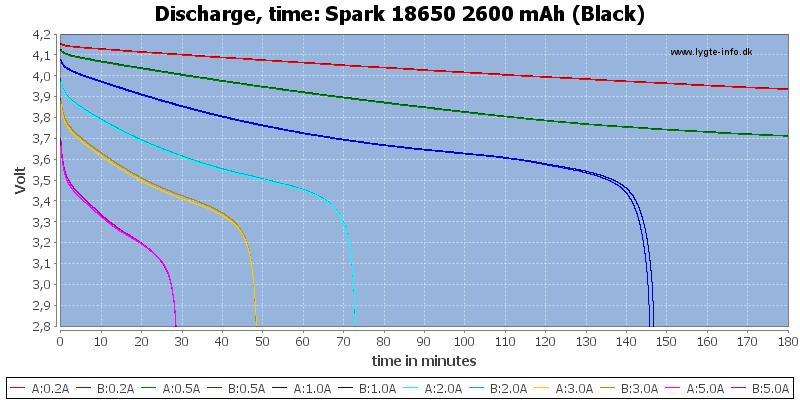 Spark%2018650%202600%20mAh%20(Black)-CapacityTime