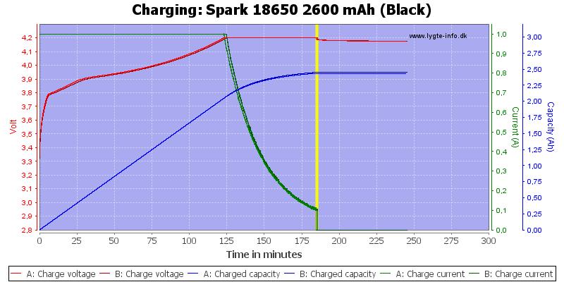 Spark%2018650%202600%20mAh%20(Black)-Charge