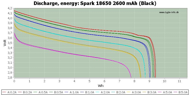 Spark%2018650%202600%20mAh%20(Black)-Energy