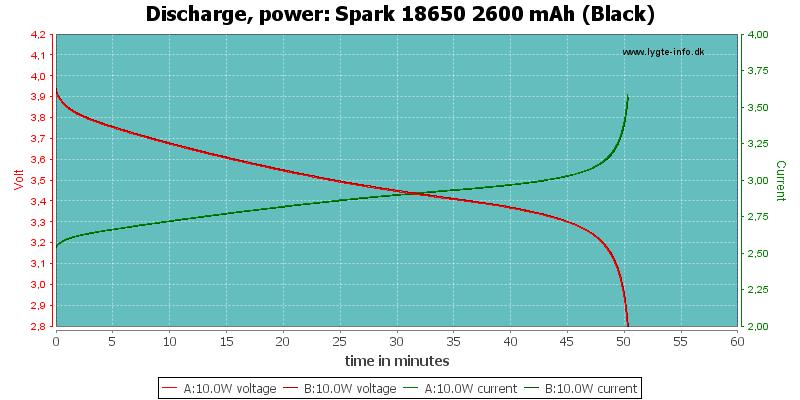 Spark%2018650%202600%20mAh%20(Black)-PowerLoadTime