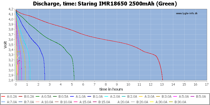 Staring%20IMR18650%202500mAh%20(Green)-CapacityTimeHours
