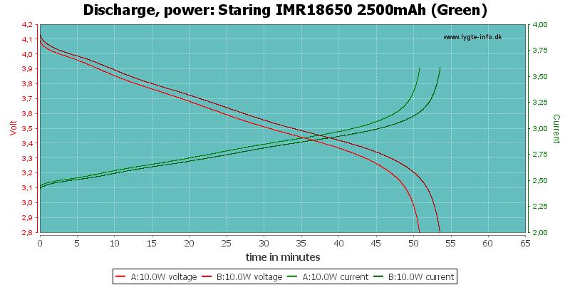 Staring%20IMR18650%202500mAh%20(Green)-PowerLoadTime