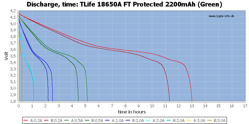 TLife%2018650A%20FT%20Protected%202200mAh%20(Green)-CapacityTimeHours