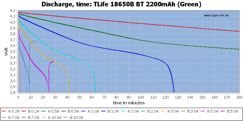 TLife%2018650B%20BT%202200mAh%20(Green)-CapacityTime