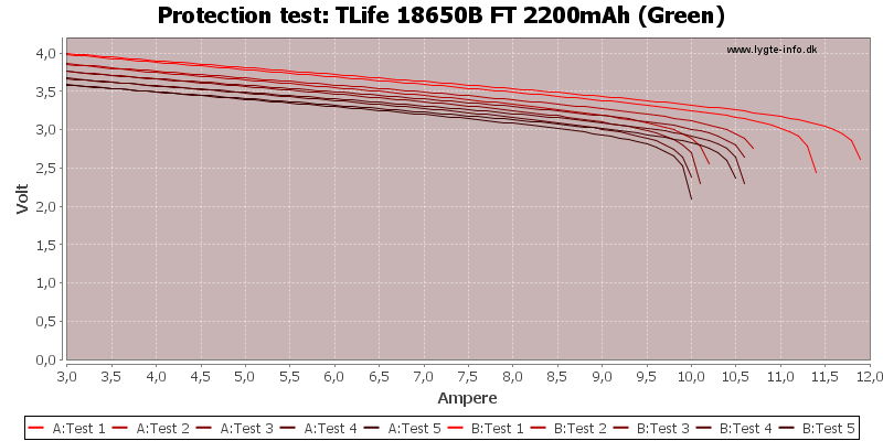 TLife%2018650B%20FT%202200mAh%20(Green)-TripCurrent