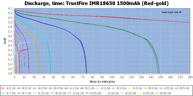 TrustFire%20IMR18650%201500mAh%20(Red-gold)-CapacityTime