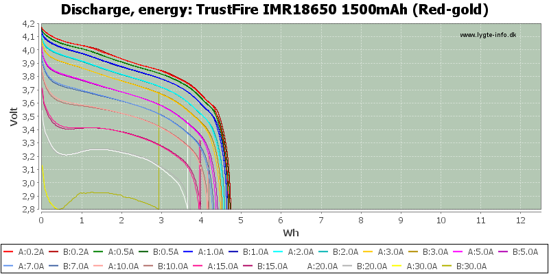 TrustFire%20IMR18650%201500mAh%20(Red-gold)-Energy