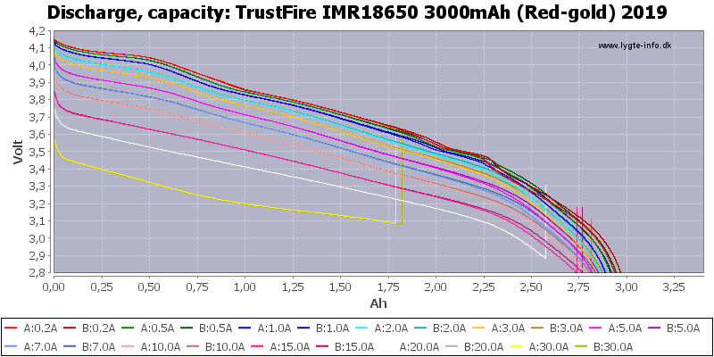TrustFire%20IMR18650%203000mAh%20(Red-gold)%202019-Capacity