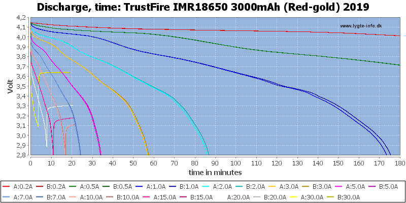 TrustFire%20IMR18650%203000mAh%20(Red-gold)%202019-CapacityTime