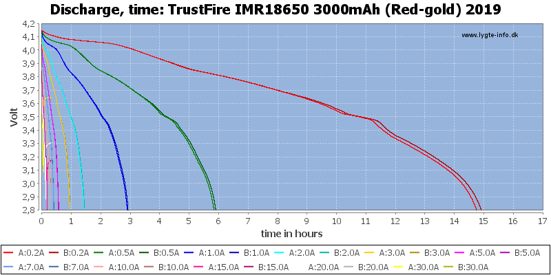 TrustFire%20IMR18650%203000mAh%20(Red-gold)%202019-CapacityTimeHours