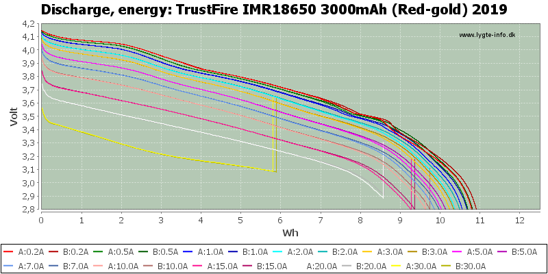 TrustFire%20IMR18650%203000mAh%20(Red-gold)%202019-Energy