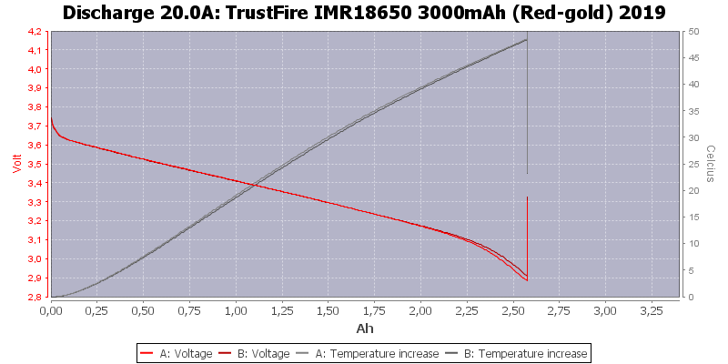 TrustFire%20IMR18650%203000mAh%20(Red-gold)%202019-Temp-20.0