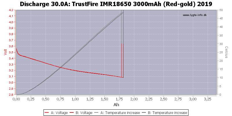 TrustFire%20IMR18650%203000mAh%20(Red-gold)%202019-Temp-30.0